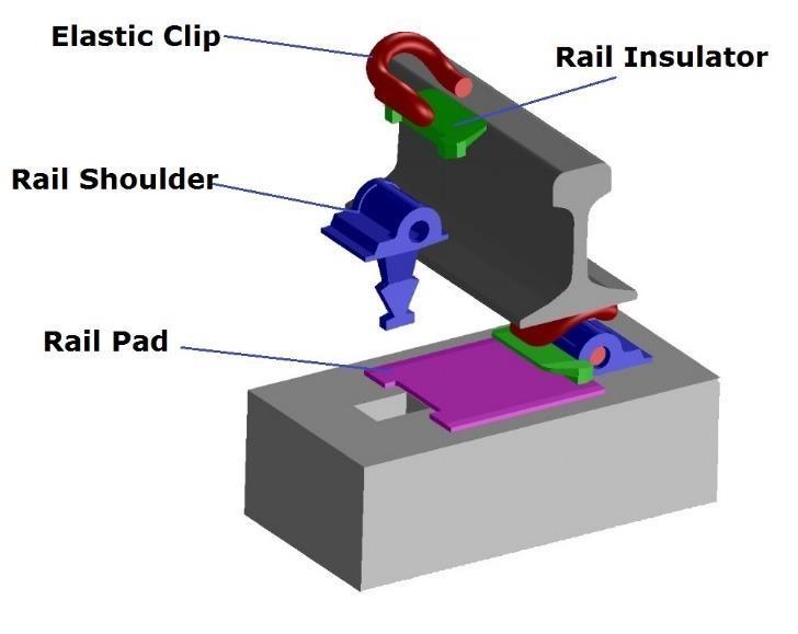 E Type Rail Fastening System