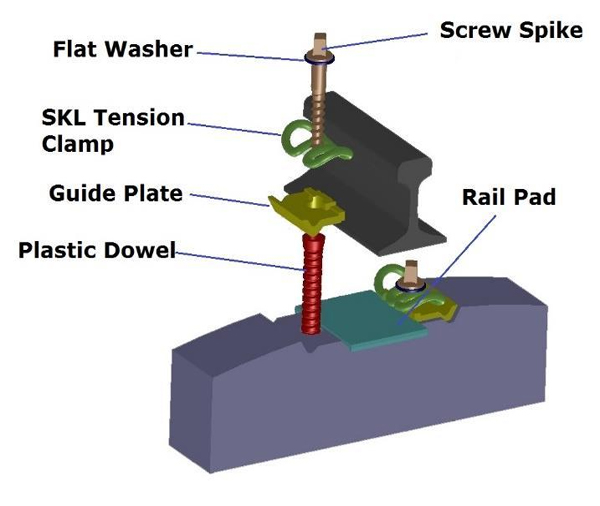 SKL Rail Fastening System